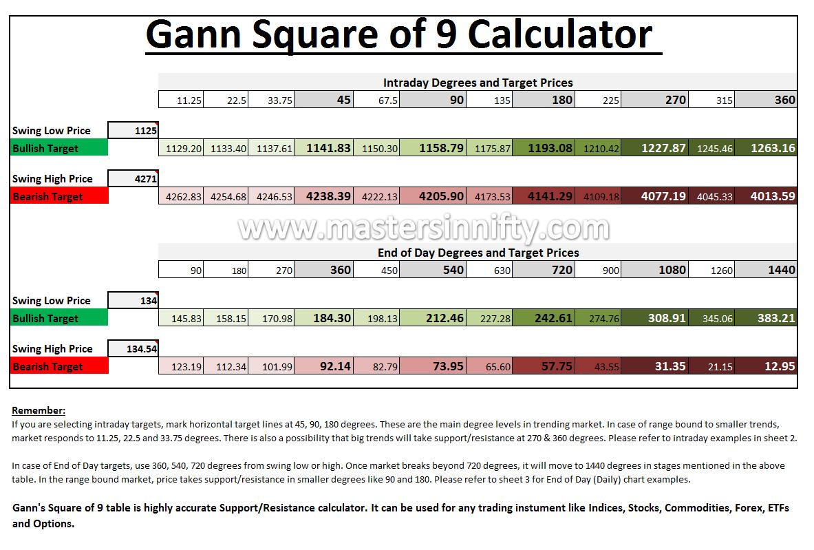 Gann Sq  of 9 Calculator