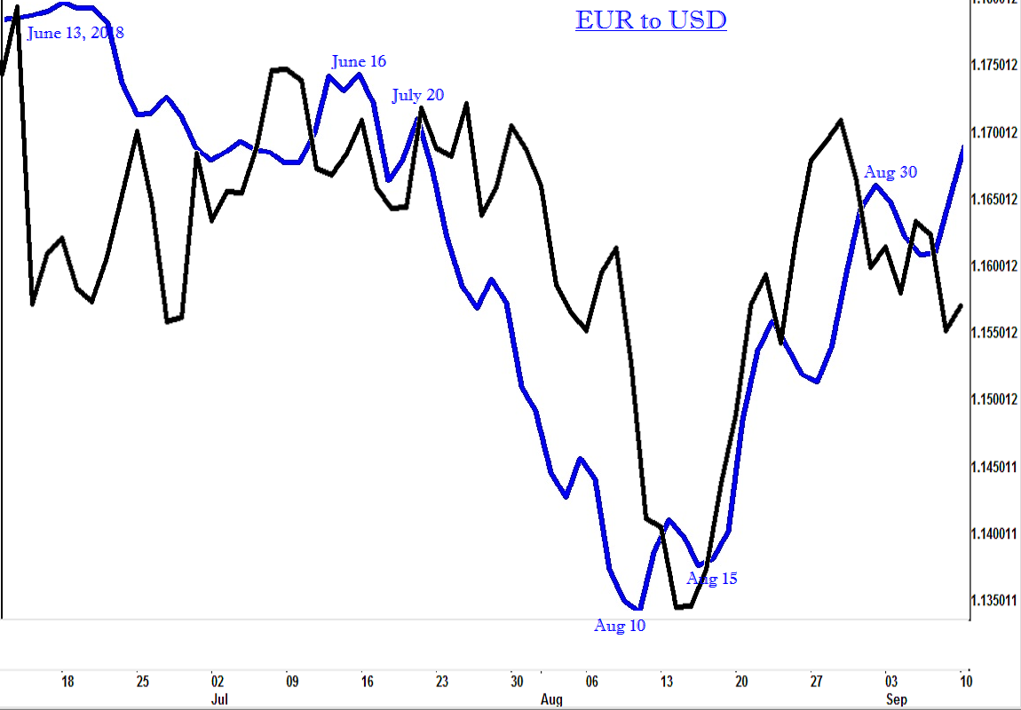 50-EURUSD-dly-fvr.png